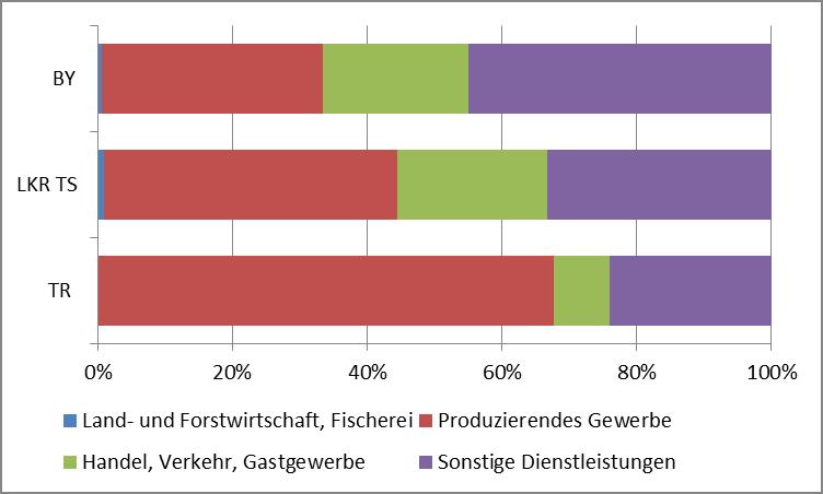 Grafik: Sozialversicherungspflichtig Beschäftigte nach Wirtschaftszweigen 2017