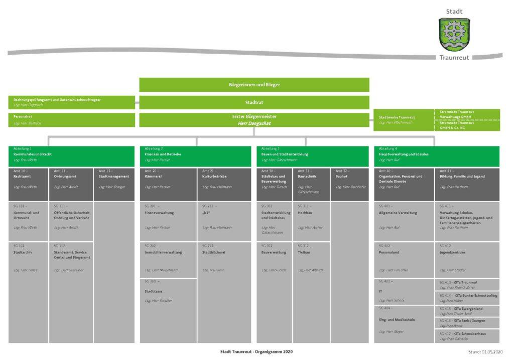 Organigramm der Stadt Traunreut ab 01.05.2020