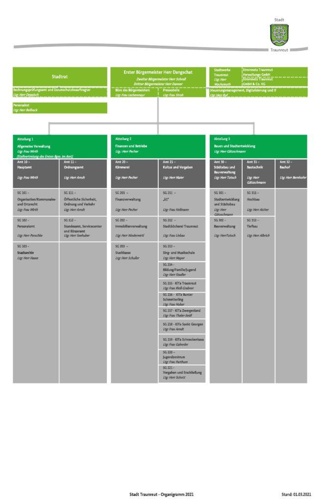Organigramm der Stadt Traunreut 2021