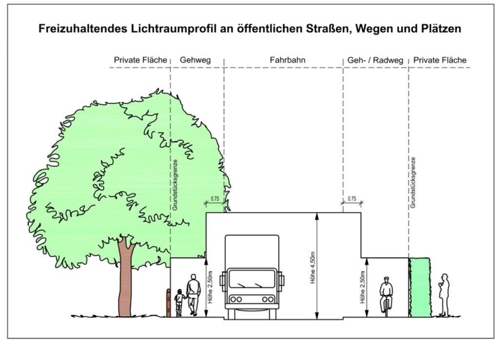 Lichtraumprofil für öffentliche Wege, Straßen und Plätze